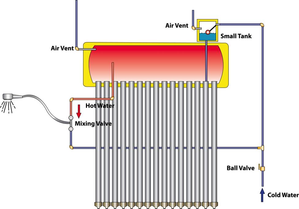 Solartech Solar Heaters Bestank